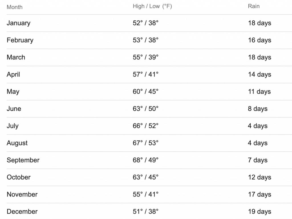 Oregon Coast Weather