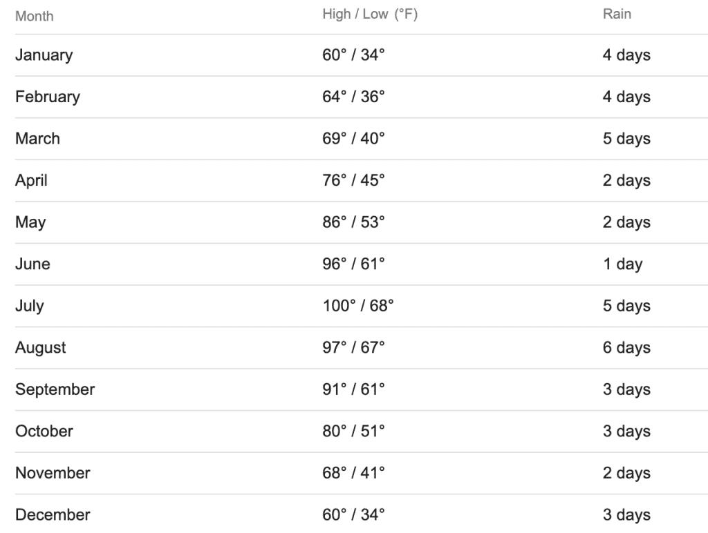 Sedona Weather