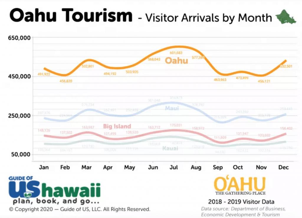 Oahu visitation