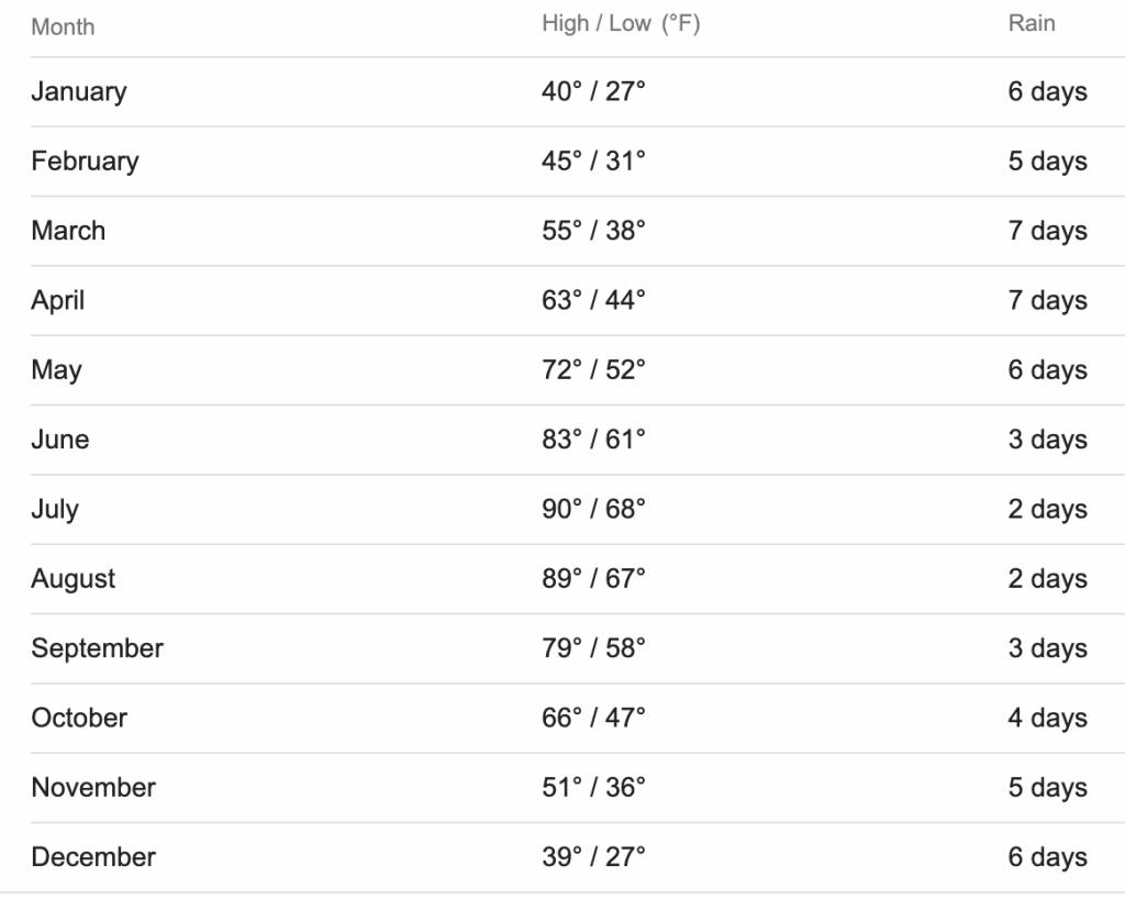 Antelope Island Weather