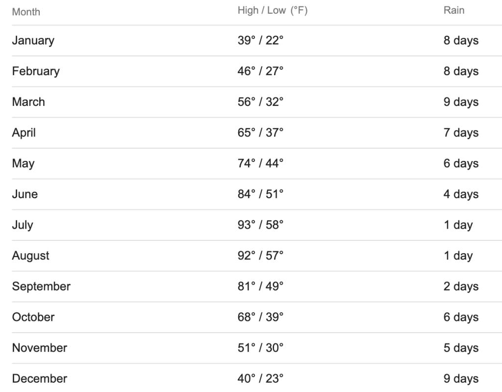 Boise Weather