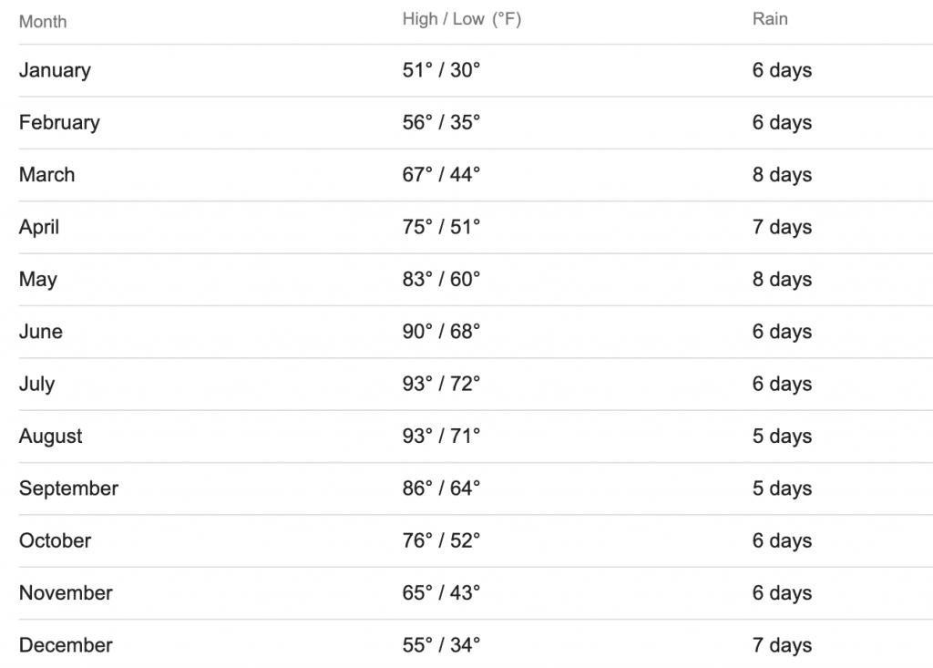 Little Rock Weather