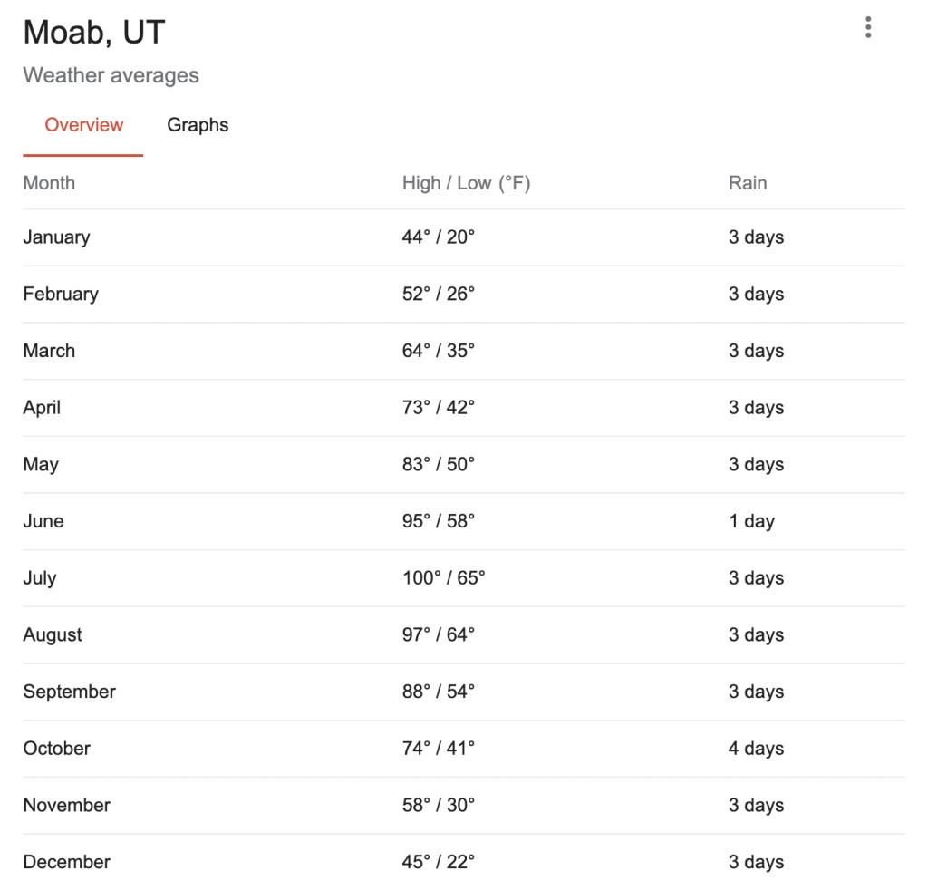 Moab Weather